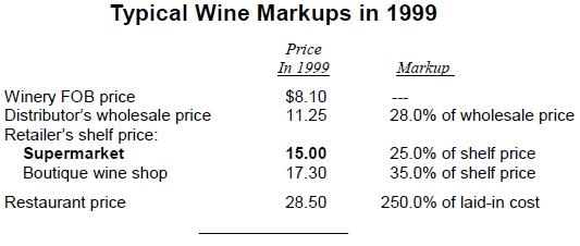 Wine Markups