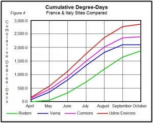 Cumulative Degree Days