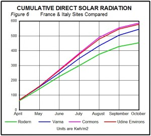 Cumulative Direct Solar Radiation