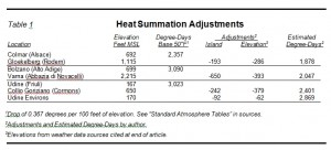 Heat Summation Adjustments
