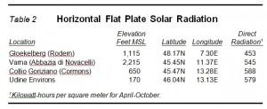 Horizontal Flat Plate