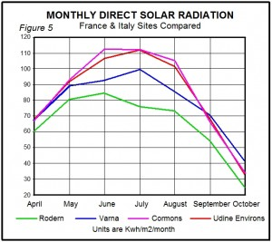 Monthly Direct Solar Radiation