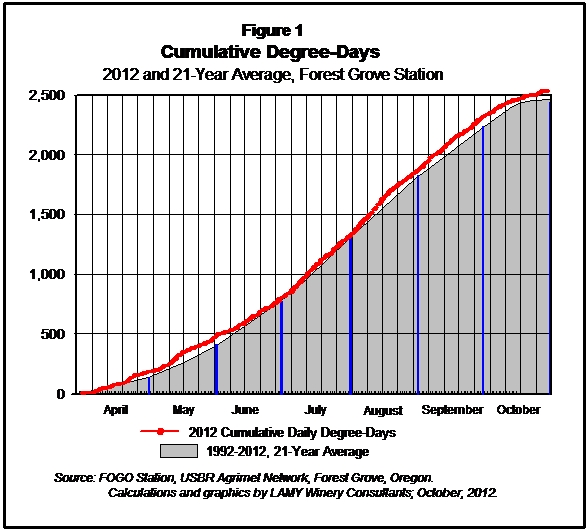 2012 Cumulative Degree Days
