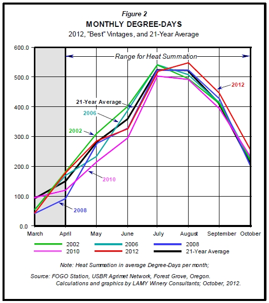 Monthly Degree Days