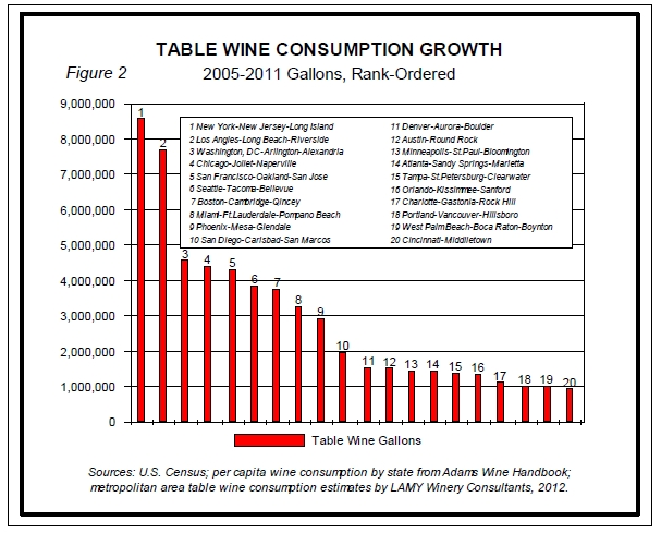 Table Wine Consumption Growth