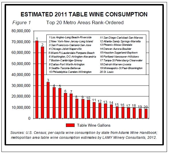 Table Wine Consumption