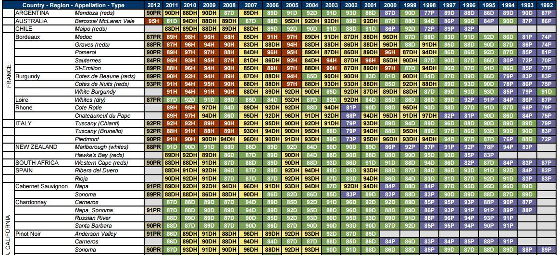 The vintage chart debate enobytes