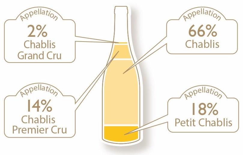 Chablis percentages of sub-regions