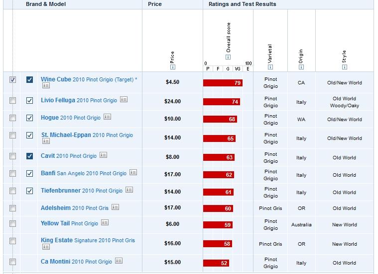 Dry Cat Food Ratings Consumer Reports